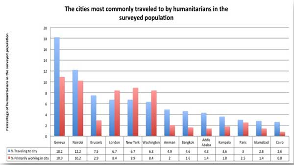 The cities most commonly traveled to by humanitarians in thesurveyed population